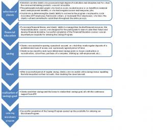 IDA diagram