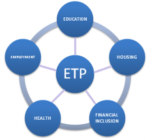 ETP priority3
